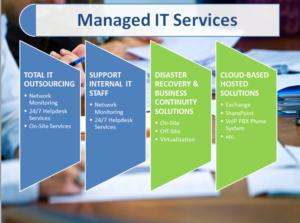 IT-managed technologies ABU DHABI