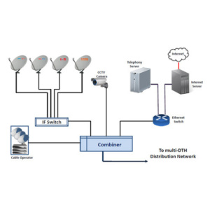 smatv-system-Webnetech-abudhabi-UAE